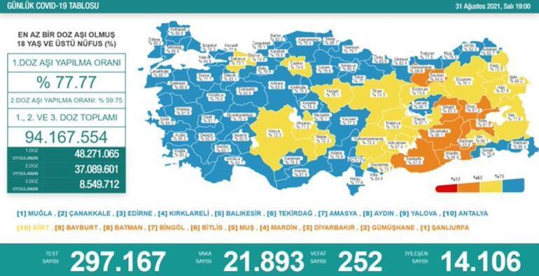 Son dakika: 1 Eylül 2021 koronavirüs tablosu ve aşı haritası belli oldu Vakalar...