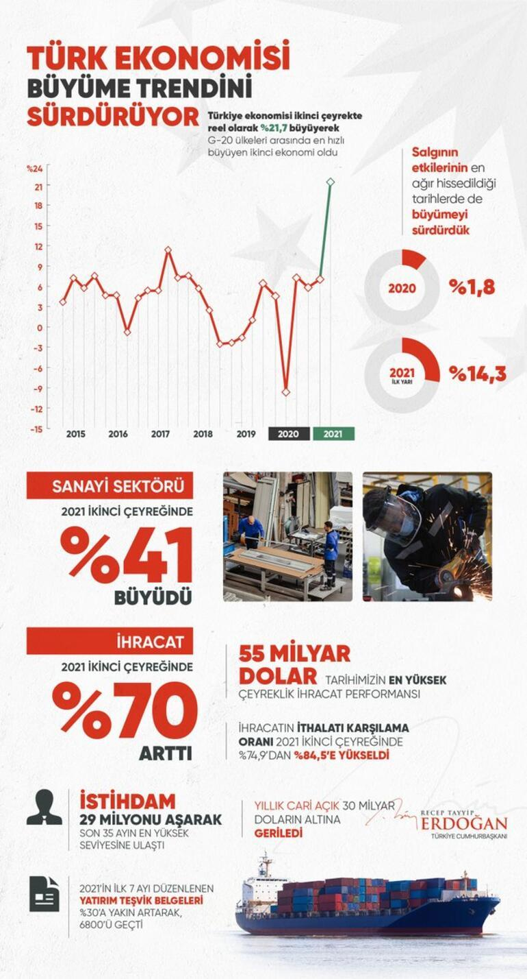 Son dakika: Cumhurbaşkanı Erdoğan: Türkiye dünyada en hızlı büyüyen ikinci ekonomi oldu