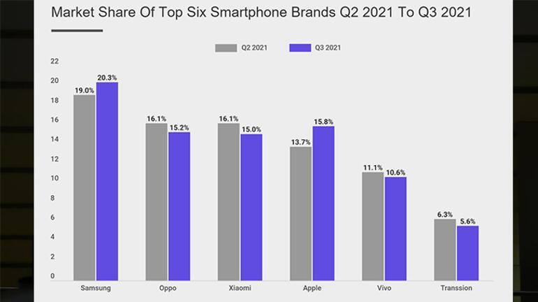 Son zamanlarda her şey değişti, Apple'dan beklenmeyen düşüş