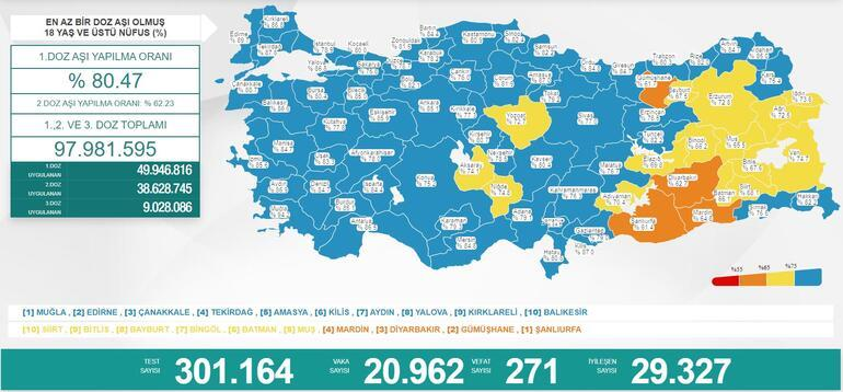 Son dakika: 7 Eylül 2021 koronavirüs tablosu ve aşı haritası belli oldu Vakalar...