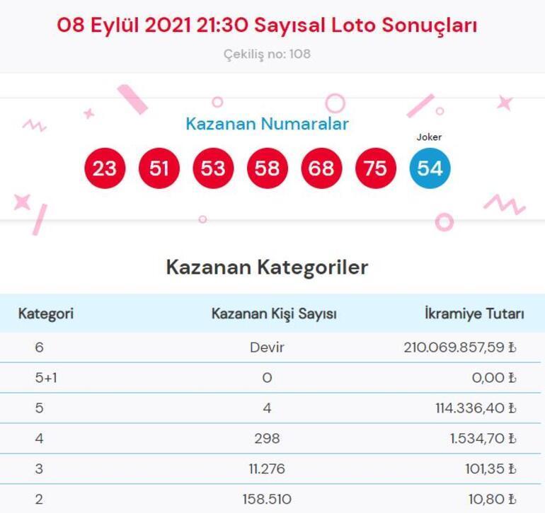 Sayısal Loto sonuçları İşte 8 Eylül Çılgın Sayısal Loto çekiliş sonucu sorgulama ve kazandıran numaralar