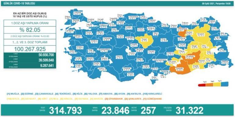 Son dakika: 9 Eylül 2021 koronavirüs tablosu ve aşı haritası belli oldu Vakalar...