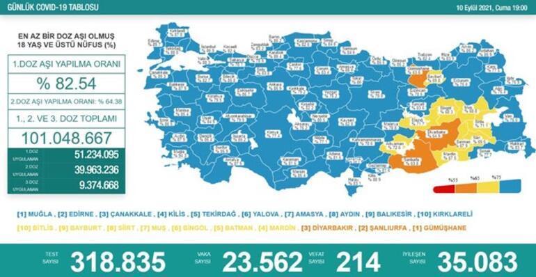 Son dakika: 10 Eylül 2021 koronavirüs tablosu ve aşı haritası belli oldu Vakalar...