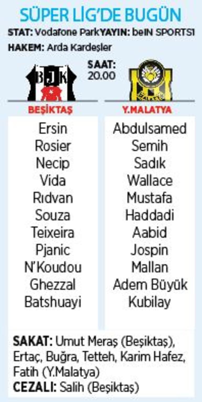 Son dakika - Beşiktaşın rakibi Yeni Malatyaspor Muhtemel 11ler