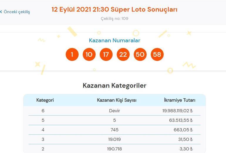 Süper Loto sonuçları açıklandı 12 Eylül Süper Loto sonuç sorgulama