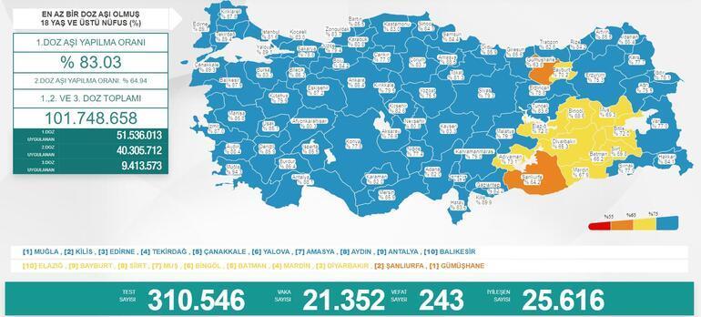 Son dakika: 13 Eylül 2021 koronavirüs tablosu ve aşı haritası belli oldu Vakalar...