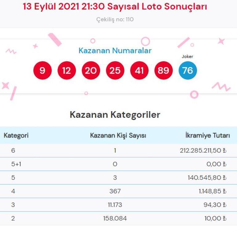 Çılgın Sayısal Lotoda rekor ikramiye sahibini buldu Tam 212 milyon 285 bin 211 TL