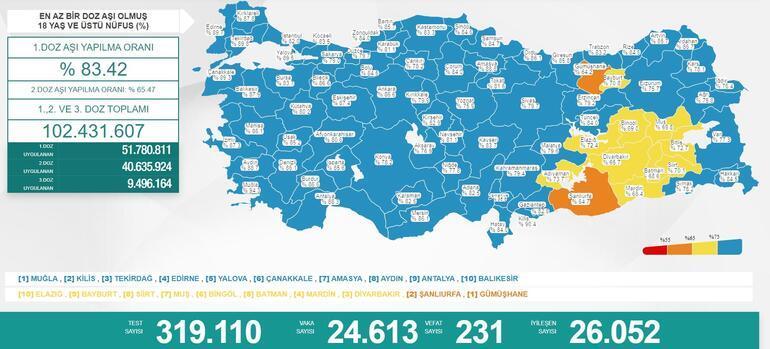 Son dakika: 14 Eylül 2021 koronavirüs tablosu ve aşı haritası belli oldu Vakalar...