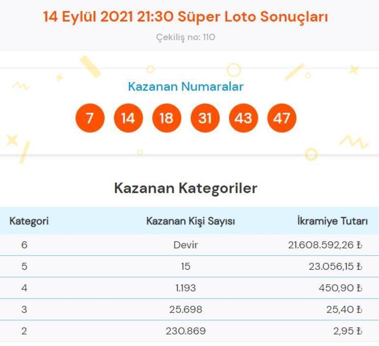 Süper Loto çekiliş sonuçları 14 Eylül Süper Loto sonuçları sorgulama...