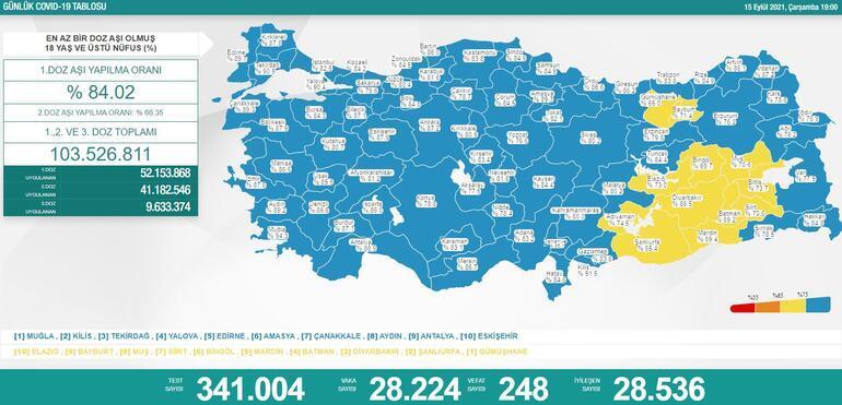 Son dakika: 15 Eylül 2021 koronavirüs tablosu ve aşı haritası belli oldu Vakalar...