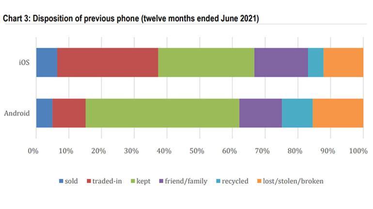Yeni telefon alan kullanıcılar, eski telefonlarını neler yapıyor