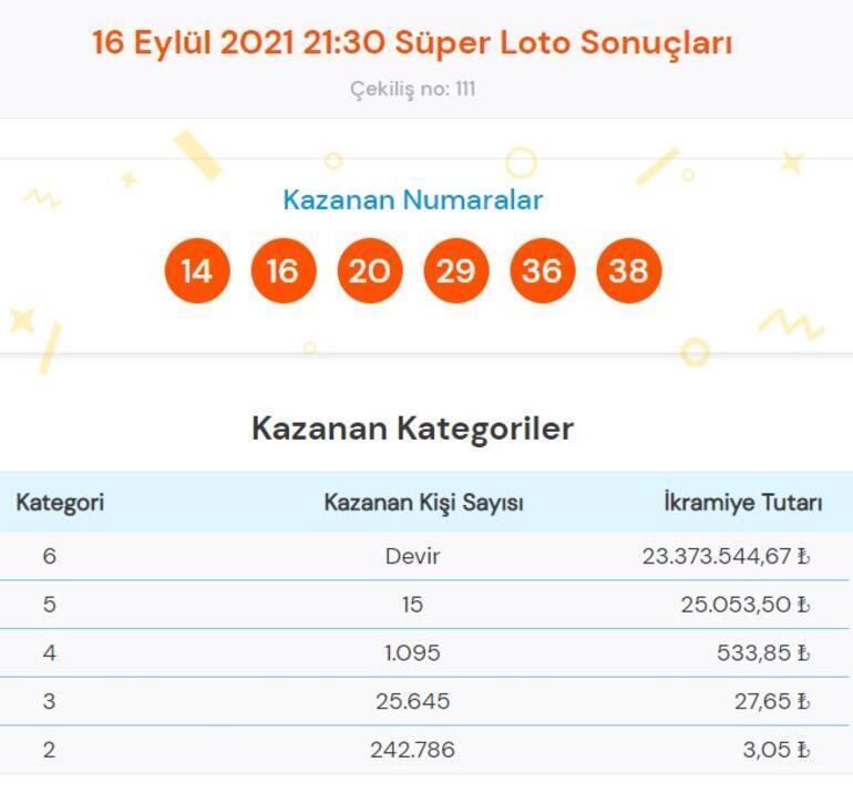 Süper Loto sonuçları 16 Eylül Süper Loto çekiliş sonucu sorgulama ve kazandıran numaralar