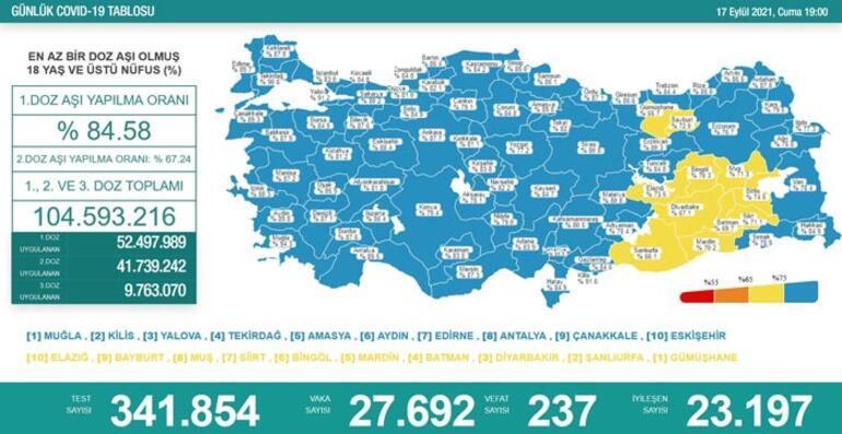 Son dakika: 17 Eylül 2021 koronavirüs tablosu ve aşı haritası belli oldu Vakalar...
