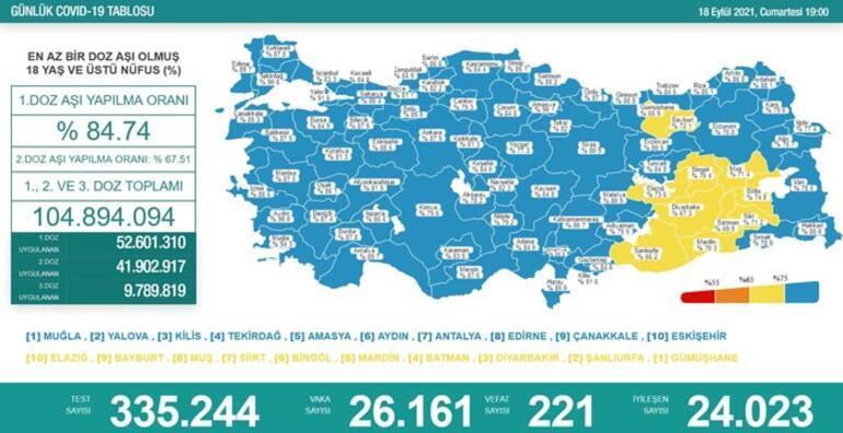 Son dakika 18 Eylül 2021 koronavirüs tablosu ve aşı haritası belli oldu Vakalar...