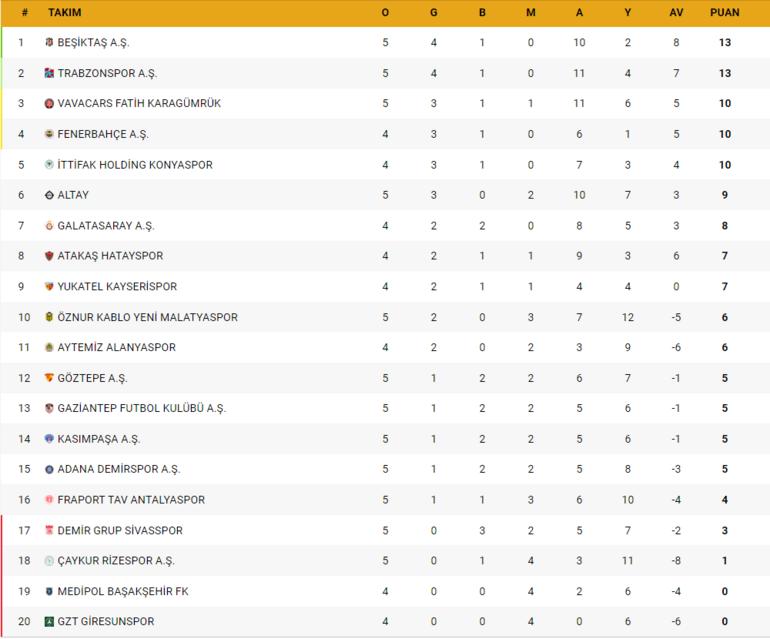 Süper Ligde haftanın kalan maçları ve alınan sonuçlar & Süper Lig 5. hafta puan durumu...