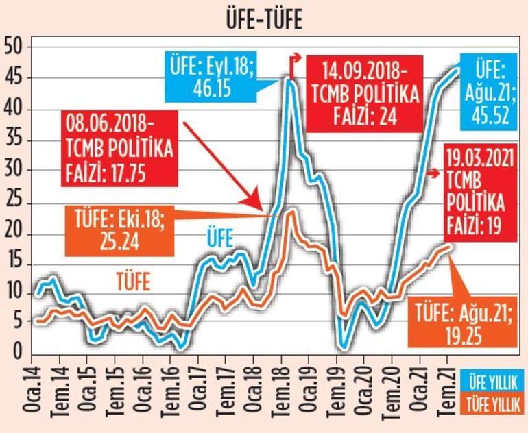 Piyasalarda rota haftası