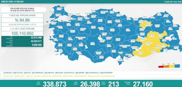 Son dakika: 19 Eylül 2021 koronavirüs tablosu ve aşı haritası belli oldu Vakalar...