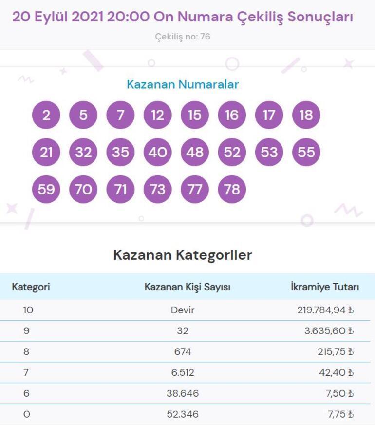 On Numara sonuçları açıklandı 20 Eylül On Numara sonucu sorgulama