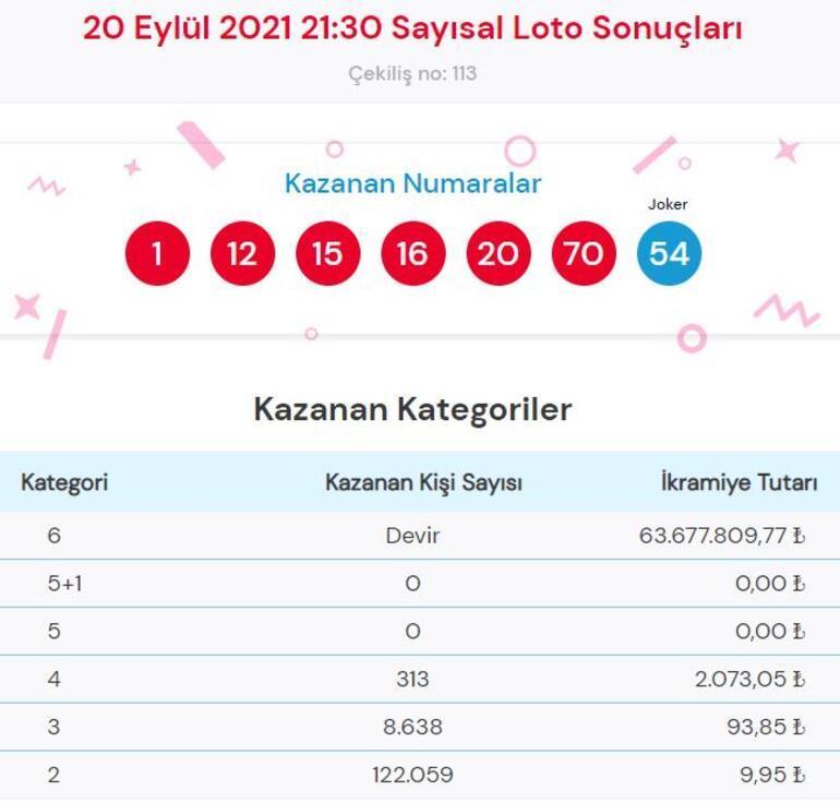 Sayısal Loto sonuçları 20 Eylül Çılgın Sayısal Loto çekiliş sonucu sorgulama