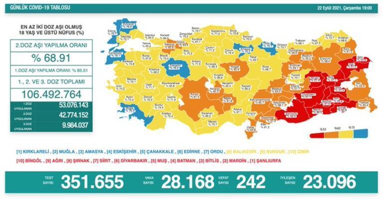 Son dakika: 22 Eylül 2021 koronavirüs tablosu ve aşı haritası belli oldu Vakalar...