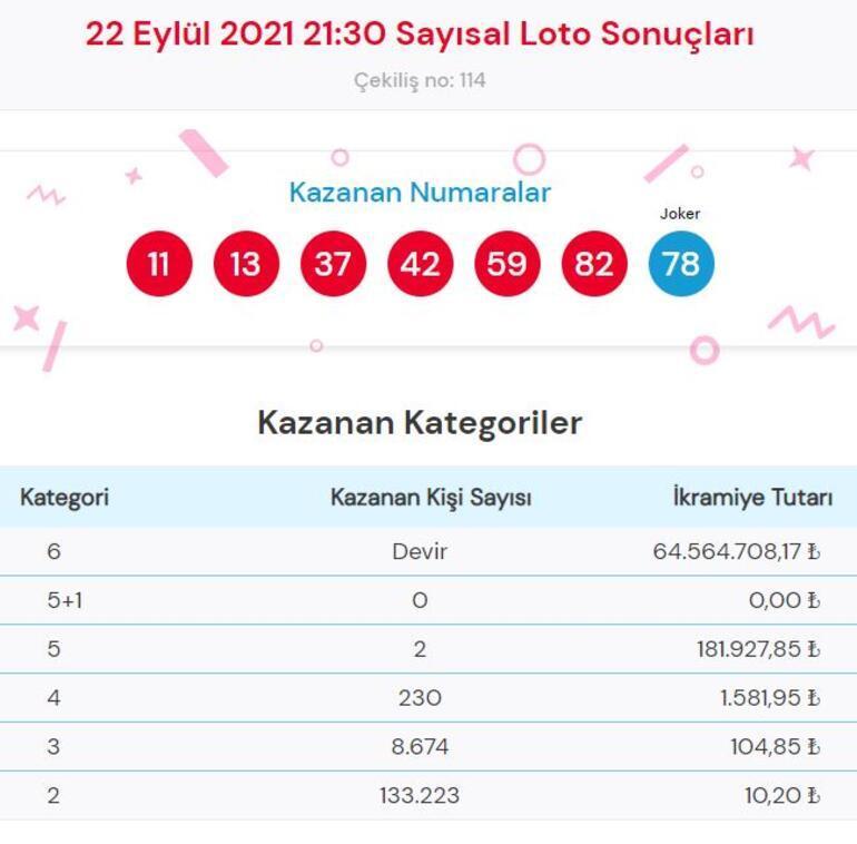 Sayısal Loto sonuçları açıklandı 22 Eylül Çılgın Sayısal Loto çekiliş sonucu sorgulama
