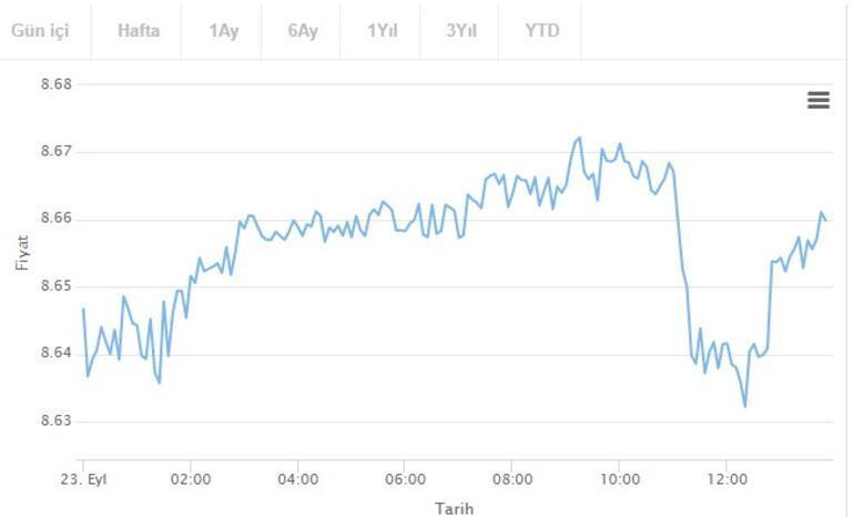 Dolar kaç TL Dolar kuru alış - satış ne kadar (23 Eylül 2021)