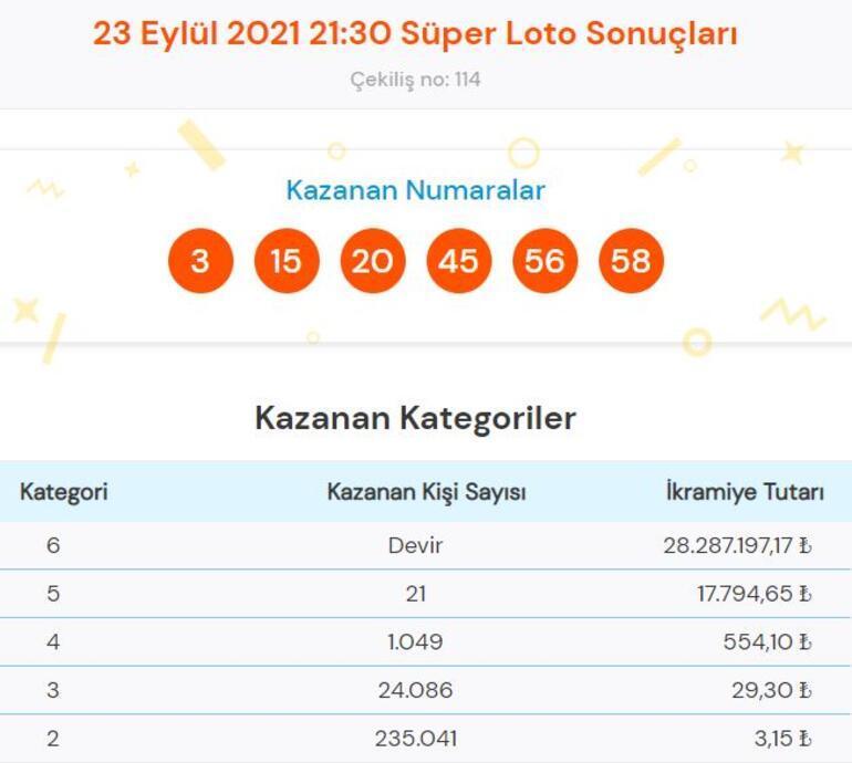 Süper Loto sonuçları açıklandı 23 Eylül Süper Loto çekiliş sonucu sorgulama