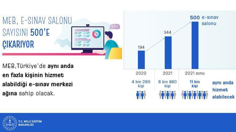 Son dakika... Bakan Özerden e-Sınav açıklaması Sayı 500e çıkıyor