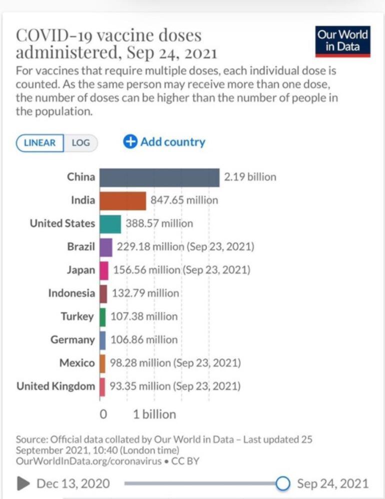 Son dakika... Bakan Koca grafik paylaştı Dünyada 7. ülkeyiz