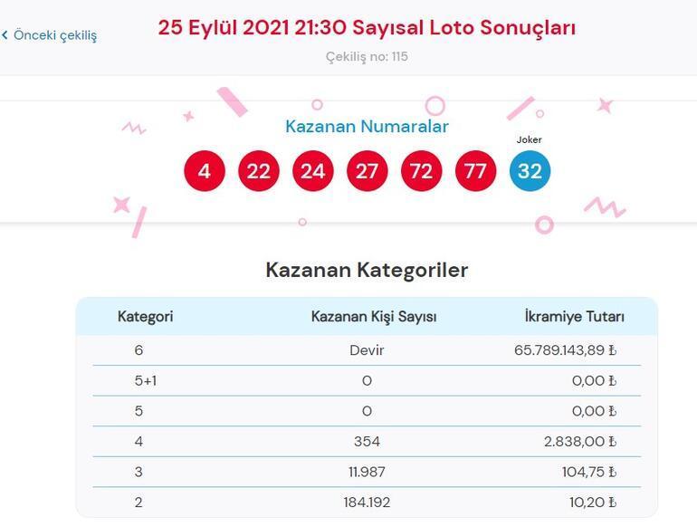 Çılgın Sayısal Loto çekiliş sonuçları 25 Eylül 2021 Cumartesi sonucu
