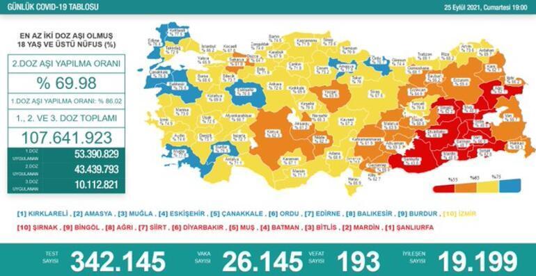 Son dakika: 26 Eylül 2021 koronavirüs tablosu ve aşı haritası belli oldu Vakalar...