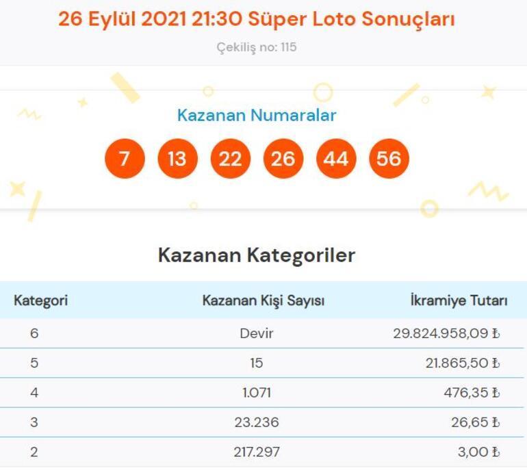 Süper Loto sonuçları açıklandı 26 Eylül Süper Loto çekiliş sonucu sorgulama...