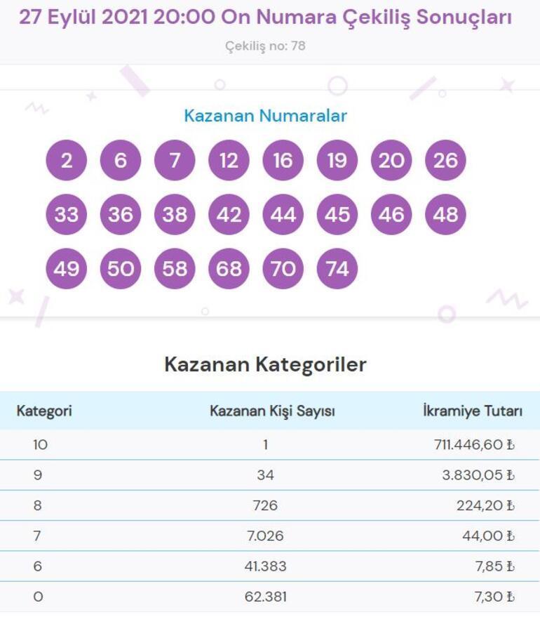 On Numara sonuçları açıklandı 27 Eylül On Numara çekiliş sonucu sorgulama...