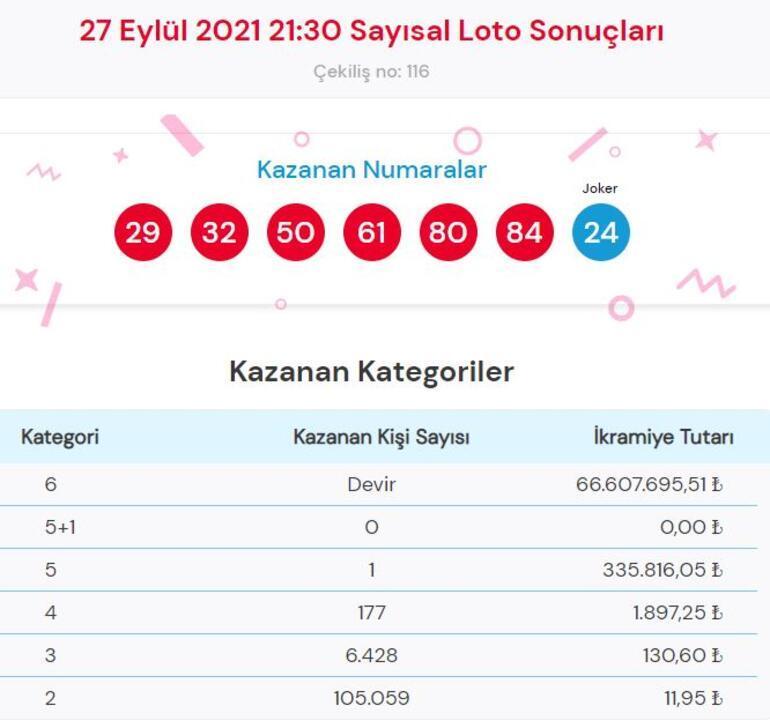 Sayısal Loto sonuçları 27 Eylül Çılgın Sayısal Lotoda büyük ikramiye kazandıran numaralar...