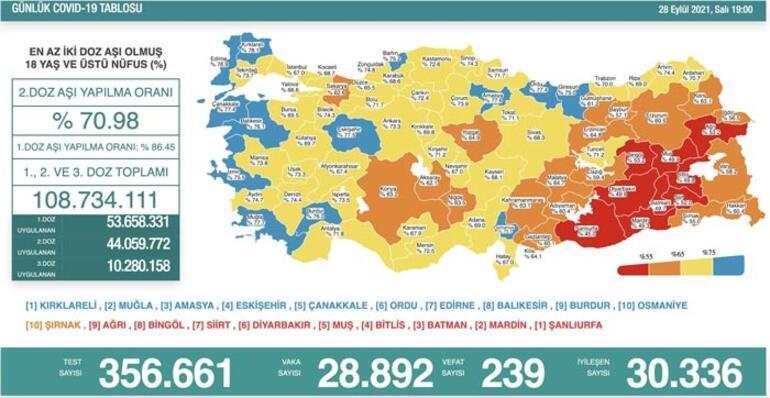 Son dakika: 28 Eylül 2021 koronavirüs tablosu ve aşı haritası belli oldu Vakalar...