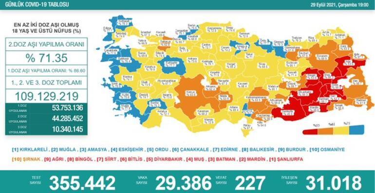 Son dakika: 29 Eylül 2021 koronavirüs tablosu ve aşı haritası belli oldu Vakalar...