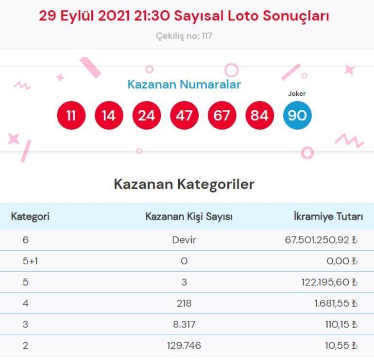 Sayısal Loto sonuçları açıklandı 29 Eylül Çılgın Sayısal Loto çekiliş sonucu sorgulama