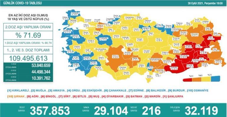 Son dakika: 30 Eylül 2021 koronavirüs tablosu ve aşı haritası belli oldu Vakalar...