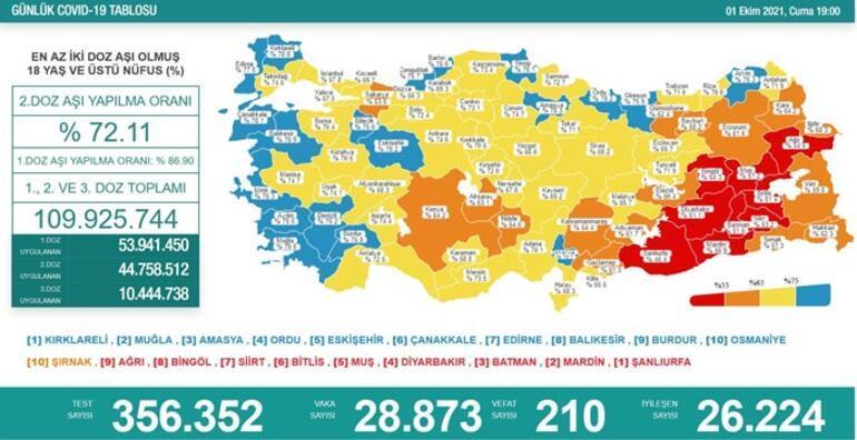 Son dakika 1 Ekim koronavirüs tablosu belli oldu İşte vaka sayısı