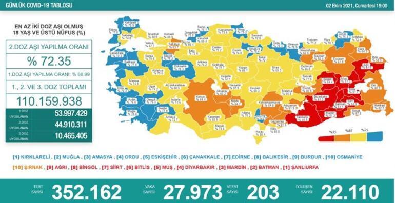 Son dakika: 2 Ekim koronavirüs tablosu ve aşı haritası belli oldu Vakalar...