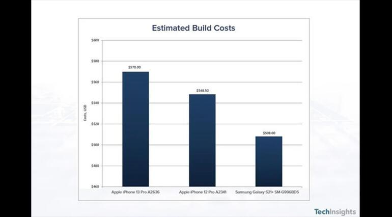 iPhone 13 Pro'nun maliyeti, iPhone 12 Pro'dan çok daha fazla