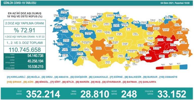 Son dakika: 4 Ekim 2021 koronavirüs tablosu ve aşı haritası belli oldu Vakalar...