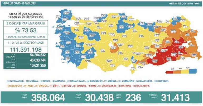 Son dakika: 6 Ekim 2021 koronavirüs tablosu ve aşı haritası belli oldu Vakalar...