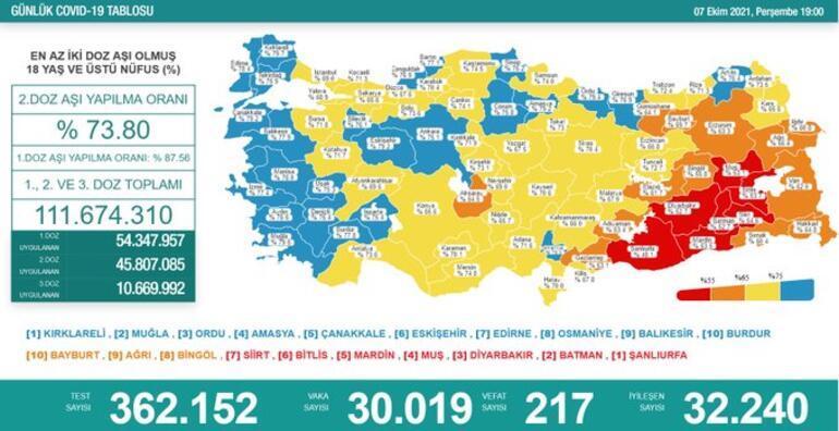 Son dakika: 7 Ekim 2021 koronavirüs tablosu ve aşı haritası belli oldu Vakalar...