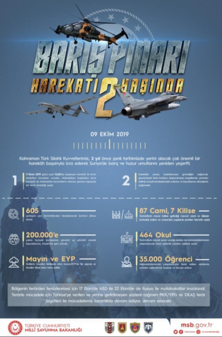 MSBden Barış Pınarı Harekatına ilişkin grafikli paylaşım