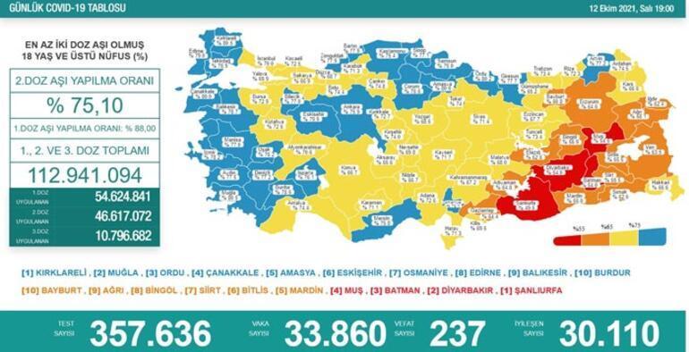 Son dakika: 12 Ekim 2021 koronavirüs tablosu ve aşı haritası belli oldu Vakalar...