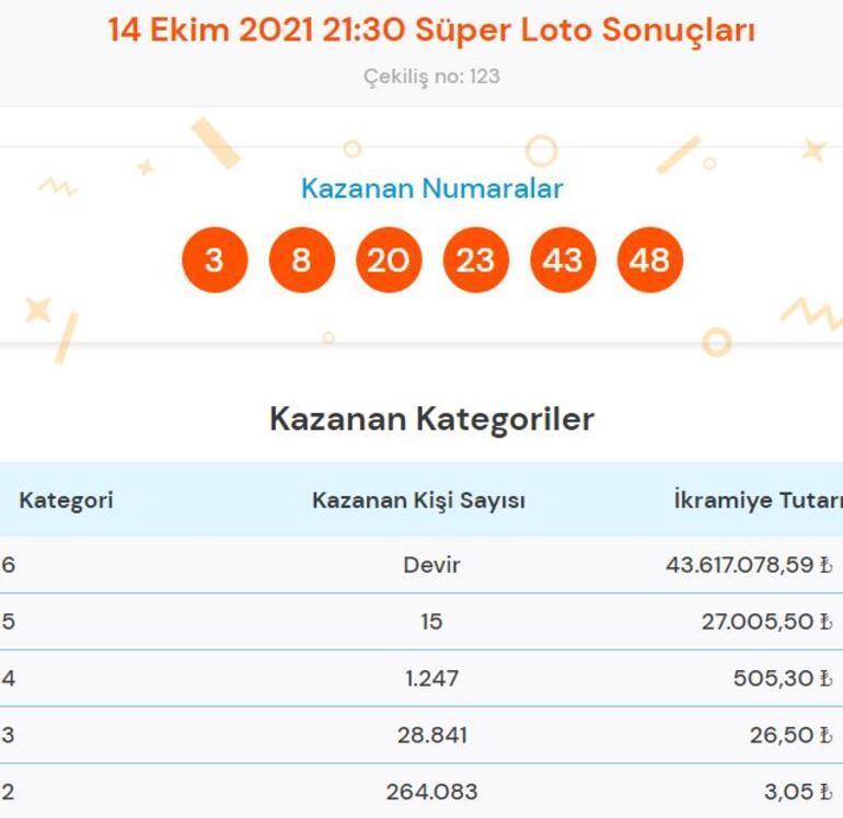 Süper Loto sonuçları açıklandı 14 Ekim Süper Loto çekiliş sonucu sorgulama ve kazandıran numaralar...