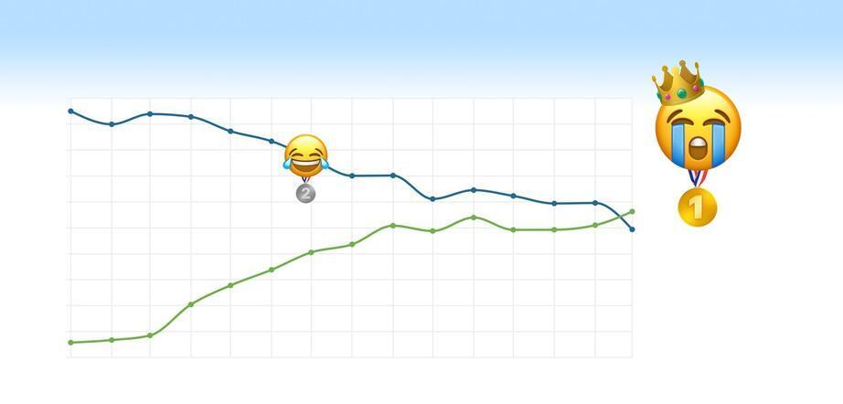 Twitterda en çok kullanılan emoji belli oldu: 2020 yılının ifadesi